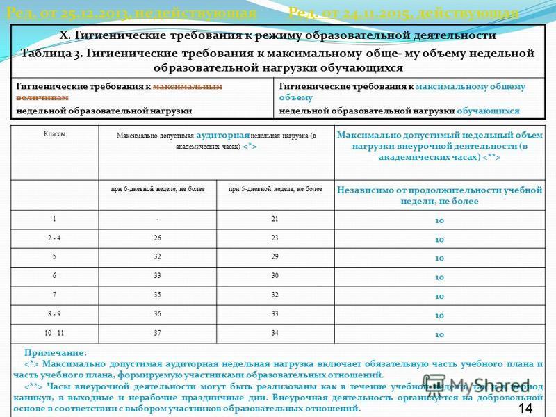 X. Гигиенические требования к режиму образовательной деятельности Таблица 3. Гигиенические требования к максимальному обще- му объему недельной образовательной нагрузки обучающихся Гигиенические требования к максимальным величинам недельной образоват