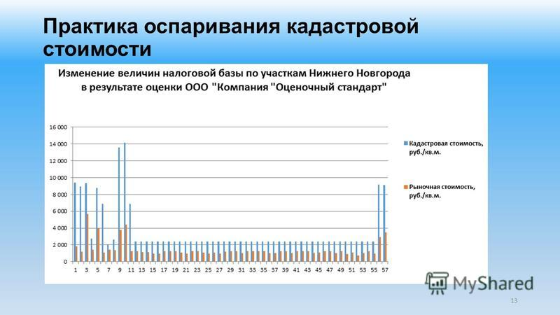 Практика оспаривания кадастровой стоимости 13