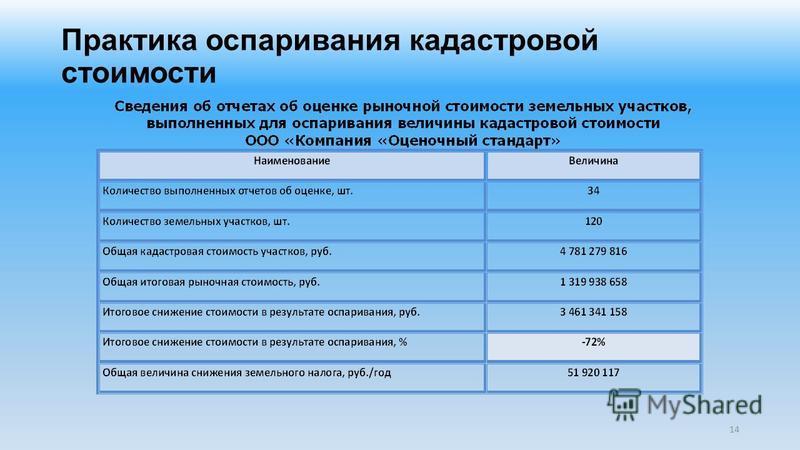 Практика оспаривания кадастровой стоимости 14