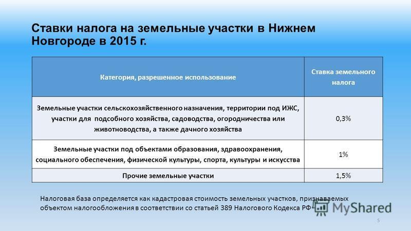 Ставки налога на земельные участки в Нижнем Новгороде в 2015 г. Категория, разрешенное использование Ставка земельного налога Земельные участки сельскохозяйственного назначения, территории под ИЖС, участки для подсобного хозяйства, садоводства, огоро