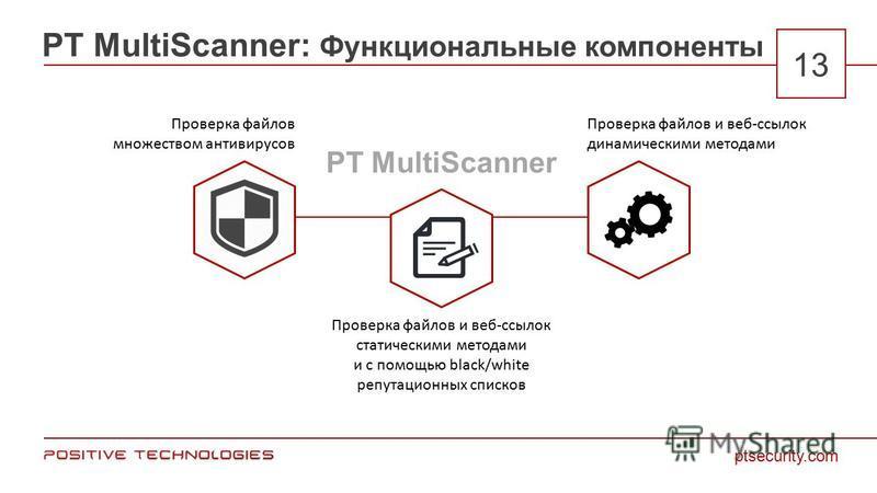 PT MultiScanner: Функциональные компоненты ptsecurity.com 13 Проверка файлов множеством антивирусов Проверка файлов и веб-ссылок статическими методами и с помощью black/white репутационных списков Проверка файлов и веб-ссылок динамическими методами P