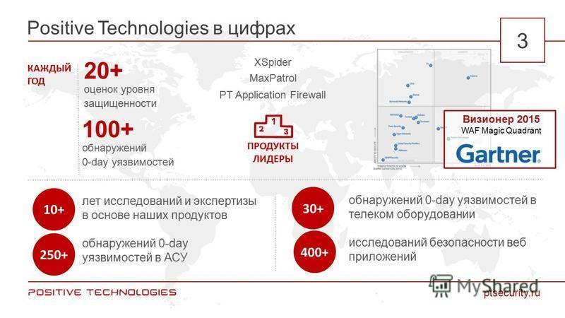 Positive Technologies в цифрах ptsecurity.ru 3 250+ 30+ 10+ 100+ обнаружений 0-day уязвимостей 20+ оценок уровня защищенности 400+ лет исследований и экспертизы в основе наших продуктов обнаружений 0-day уязвимостей в АСУ обнаружений 0-day уязвимосте