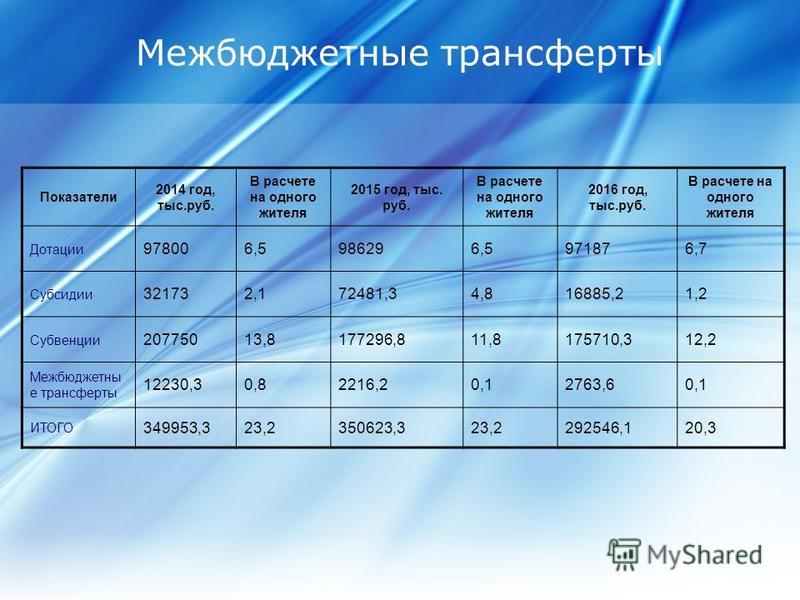 Межбюджетные трансферты Показатели 2014 год, тыс.руб. В расчете на одного жителя 2015 год, тыс. руб. В расчете на одного жителя 2016 год, тыс.руб. В расчете на одного жителя Дотации 978006,5986296,5971876,7 Субсидии 321732,172481,34,816885,21,2 Субве