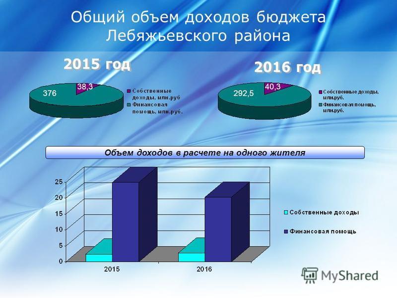Общий объем доходов бюджета Лебяжьевского района Объем доходов в расчете на одного жителя 376 38,3 292,5 40,3