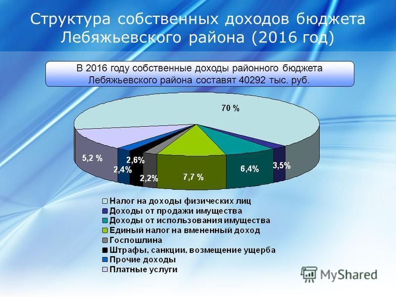 Структура собственных доходов бюджета Лебяжьевского района (2016 год) В 2016 году собственные доходы районного бюджета Лебяжьевского района составят 40292 тыс. руб.