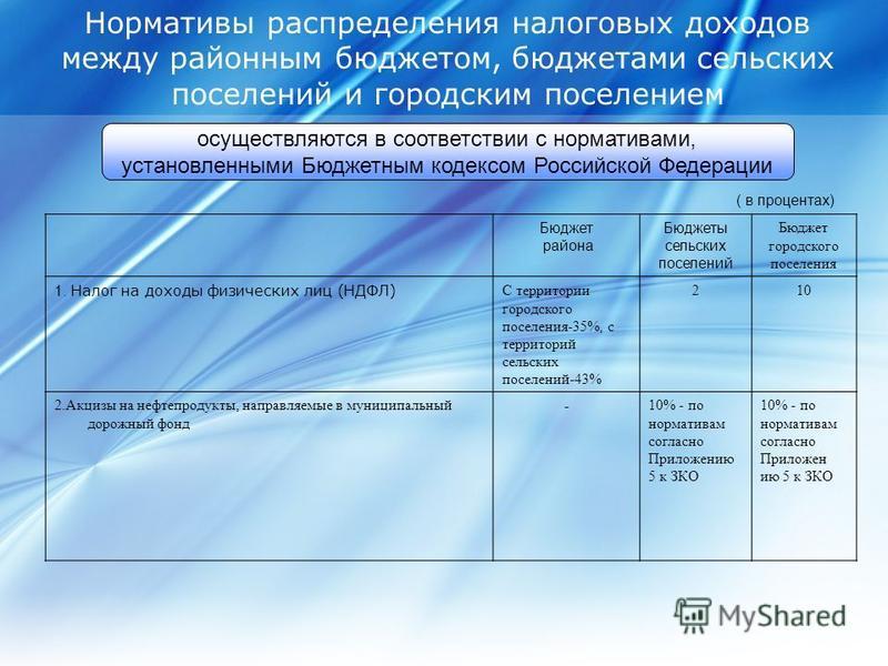 Нормативы распределения налоговых доходов между районным бюджетом, бюджетами сельских поселений и городским поселением осуществляются в соответствии с нормативами, установленными Бюджетным кодексом Российской Федерации Бюджет района Бюджеты сельских