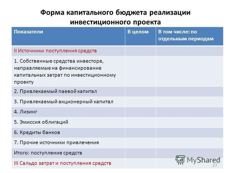 Форма капитального бюджета реализации инвестиционного проекта ПоказателиВ целомВ том числе: по отдельным периодам II Источники поступления средств 1. Собственные средства инвестора, направляемые на финансирование капитальных затрат по инвестиционному