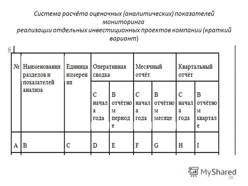 Система расчёта оценочных (аналитических) показателей мониторинга реализации отдельных инвестиционных проектов компании (краткий вариант) 38