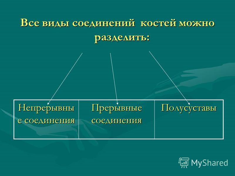 Все виды соединений костей можно разделить: Непрерывны е соединения Прерывные соединения Полусуставы