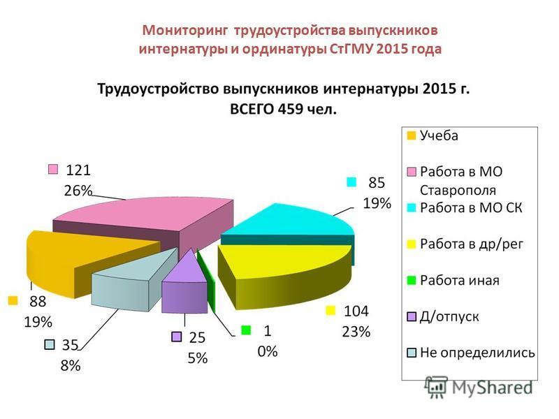 Мониторинг трудоустройства выпускников интернатуры и ординатуры СтГМУ 2015 года