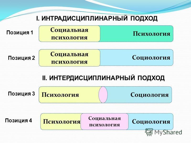 Психология Социология Социальная психология I. ИНТРАДИСЦИПЛИНАРНЫЙ ПОДХОД Позиция 1 Позиция 2 II. ИНТЕРДИСЦИПЛИНАРНЫЙ ПОДХОД Социология Психология Социальная психология Позиция 3 Позиция 4