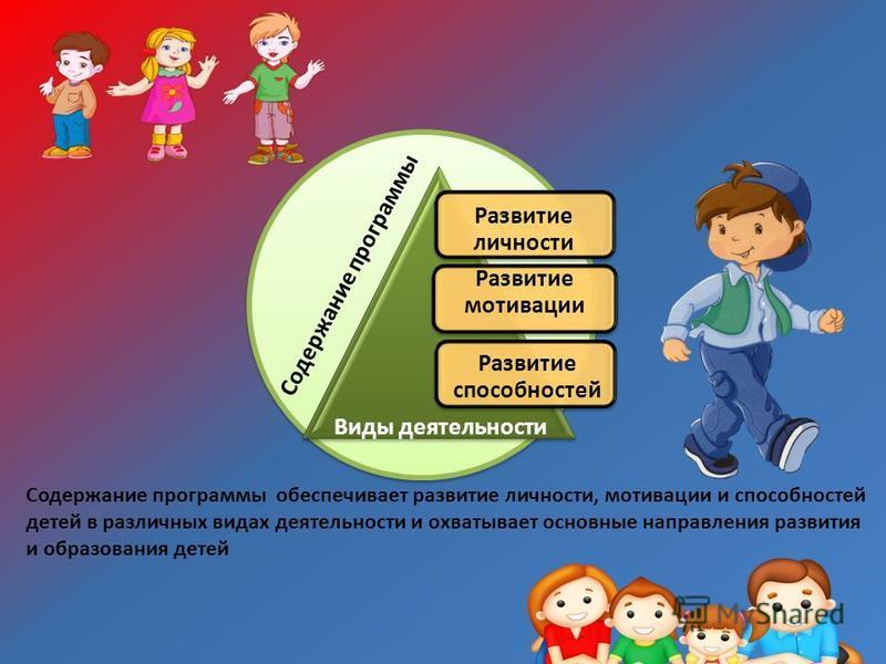 Развитие личности Содержание программы Развитие мотивации Развитие способностей Виды деятельности Содержание программы обеспечивает развитие личности, мотивации и способностей детей в различных видах деятельности и охватывает основные направления раз