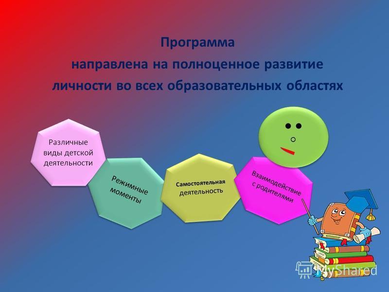 Программа направлена на полноценное развитие личности во всех образовательных областях Различные виды детской деятельности Режимные моменты Самостоятельная деятельность Взаимодействие с родителями