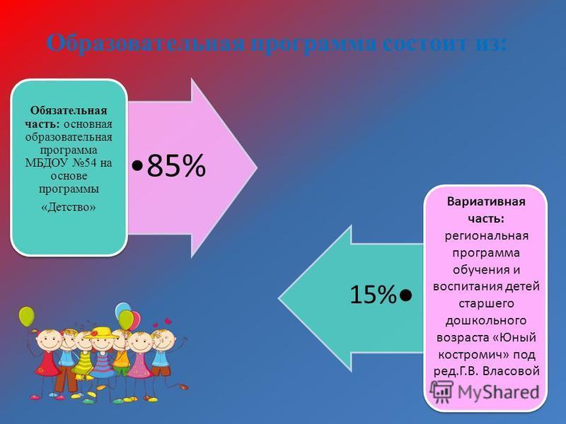 Образовательная программа состоит из: 85% Обязательная часть: основная образовательная программа МБДОУ 54 на основе программы «Детство» Вариативная часть: региональная программа обучения и воспитания детей старшего дошкольного возраста «Юный костроми