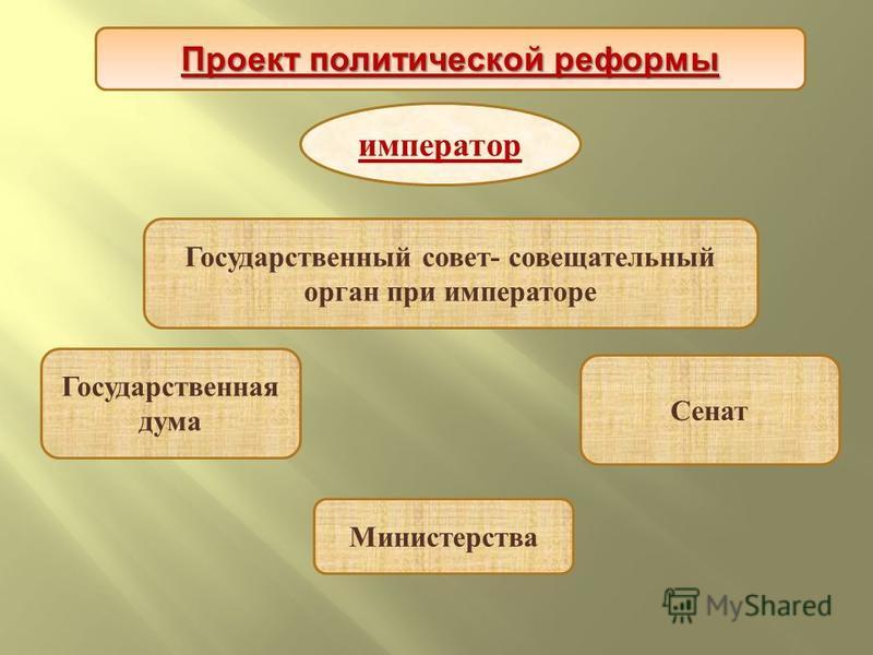 Проект политической реформы император Государственная дума Министерства Сенат Государственный совет- совещательный орган при императоре