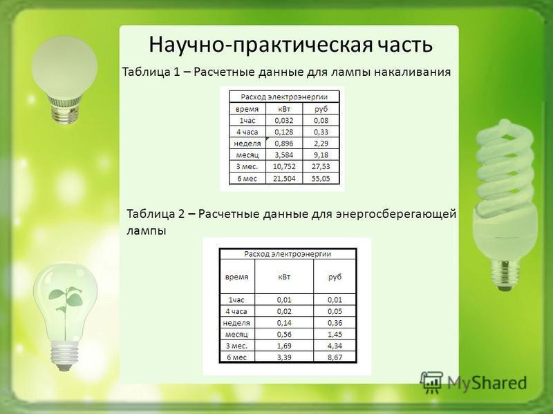 Научно-практическая часть Таблица 1 – Расчетные данные для лампы накаливания Таблица 2 – Расчетные данные для энергосберегающей лампы