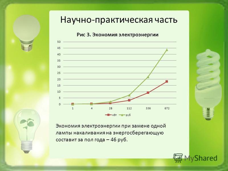 Экономия электроэнергии при замене одной лампы накаливания на энергосберегающую составит за пол года – 46 руб.