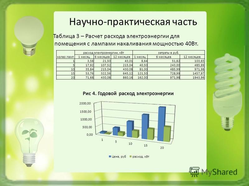 Научно-практическая часть Таблица 3 – Расчет расхода электроэнергии для помещения с лампами накаливания мощностью 40Вт. кол-во ламп расход электроэнергии, кВт затраты в руб. 1 месяц 6 месяцев 12 месяцев 1 месяц 6 месяцев 12 месяцев 13,5821,5043,018,6