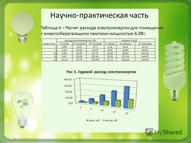 Научно-практическая часть Таблица 4 – Расчет расхода электроэнергии для помещения с энергосберегающими лампами мощностью 6,3Вт. кол-во ламп расход электроэнергии, кВт затраты в руб. 1 месяц 6 месяцев 12 месяцев 1 месяц 6 месяцев 12 месяцев 10,563,396