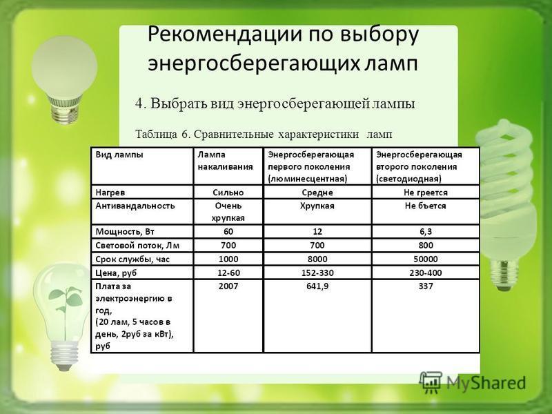 Рекомендации по выбору энергосберегающих ламп 4. Выбрать вид энергосберегающей лампы Таблица 6. Сравнительные характеристики ламп