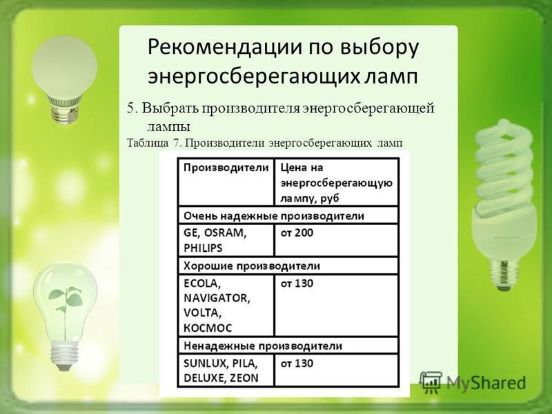 Рекомендации по выбору энергосберегающих ламп 5. Выбрать производителя энергосберегающей лампы Таблица 7. Производители энергосберегающих ламп