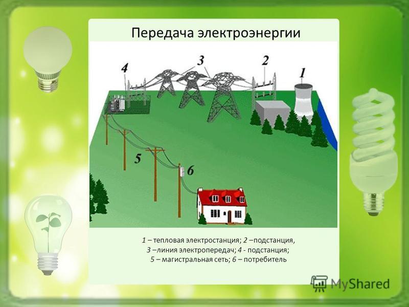 Передача электроэнергии 1 – тепловая электростанция; 2 –подстанция, 3 –линия электропередач; 4 - подстанция; 5 – магистральная сеть; 6 – потребитель