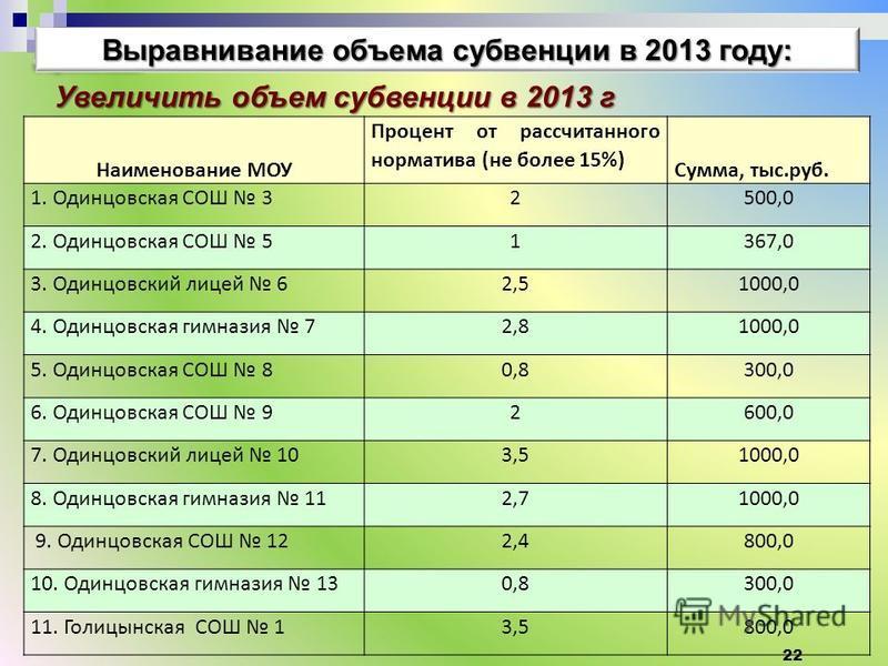 22 Выравнивание объема субвенции в 2013 году: Увеличить объем субвенции в 2013 г Наименование МОУ Процент от рассчитанного норматива (не более 15%) Сумма, тыс.руб. 1. Одинцовская СОШ 32500,0 2. Одинцовская СОШ 51367,0 3. Одинцовский лицей 62,51000,0