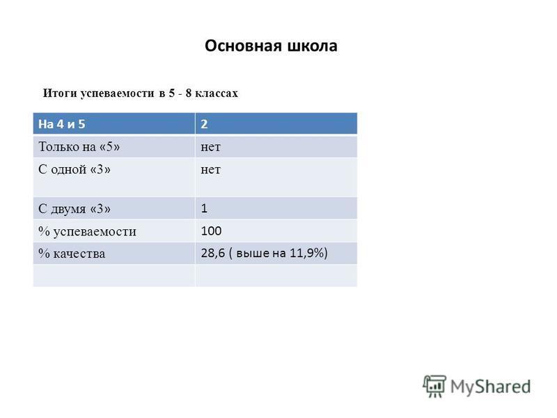 Основная школа Итоги успеваемости в 5 - 8 классах На 4 и 52 Только на « 5 » нет С одной « 3 » нет С двумя « 3 »1 % успеваемости 100 % качества 28,6 ( выше на 11,9%)