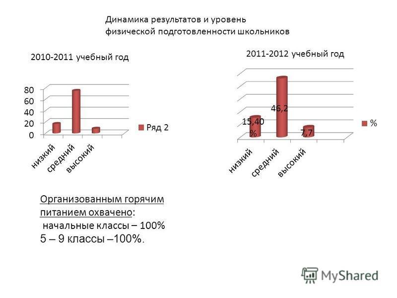 Динамика результатов и уровень физической подготовленности школьников 2011-2012 учебный год 2010-2011 учебный год Организованным горячим питанием охвачено: начальные классы – 100% 5 – 9 классы –100%.