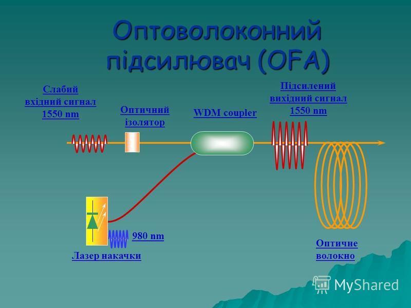 Оптоволоконний підсилювач (OFA) Слабий вхідний сигнал 1550 nm WDM coupler Підсилений вихідний сигнал 1550 nm Оптичне волокно 980 nm Лазер накачки Оптичний ізолятор