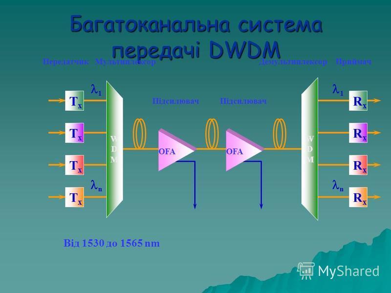 Приймач RxRx RxRx RxRx RxRx 1 n Багатоканальна система передачі DWDM WDMWDM Від 1530 до 1565 nm 1 n Мультиплексор OFA Підсилювач WDMWDM Демультиплексор OFA Підсилювач TxTx TxTx TxTx TxTx Передатчик