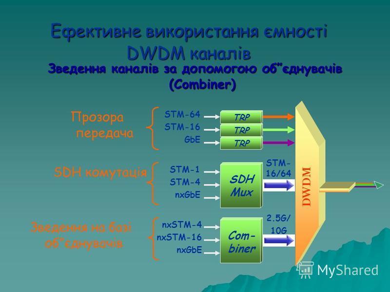 Ефективне використання ємності DWDM каналів Зведення каналів за допомогою обєднувачів (Combiner) DWDM STM-64 STM-16 GbE TRP STM-1 STM-4 nxGbE SDH Mux STM- 16/64 nxSTM-4 nxSTM-16 nxGbE Com- biner 2.5G/ 10G Прозора передача SDH комутація Зведення на ба