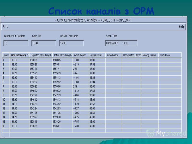 Список каналів з OPM