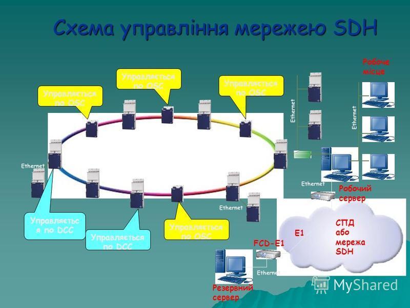Схема управління мережею SDH Ethernet Робоче місце Робочий сервер CПД обо мережа SDH E1 FCD-E1 Ethernet Резервний сервер Управляється по OSC Управляється по DCC Управляється по OSC