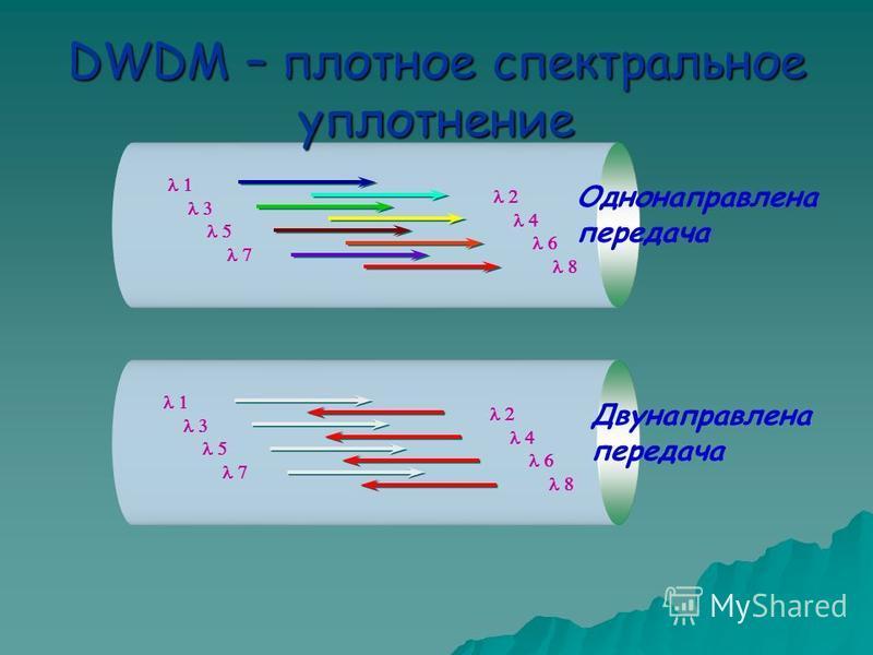 Однонаправлена передача DWDM – плотное спектральное уплотнение Двунаправлена передача