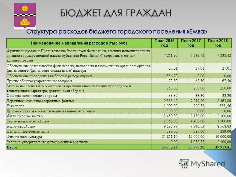 Наименование направления расходов (тыс.руб) План 2016 год План 2017 год План 2018 год Функционирование Правительства Российской Федерации, высших исполнительных органов государственной власти субъектов Российской Федерации, местных администраций 7 21