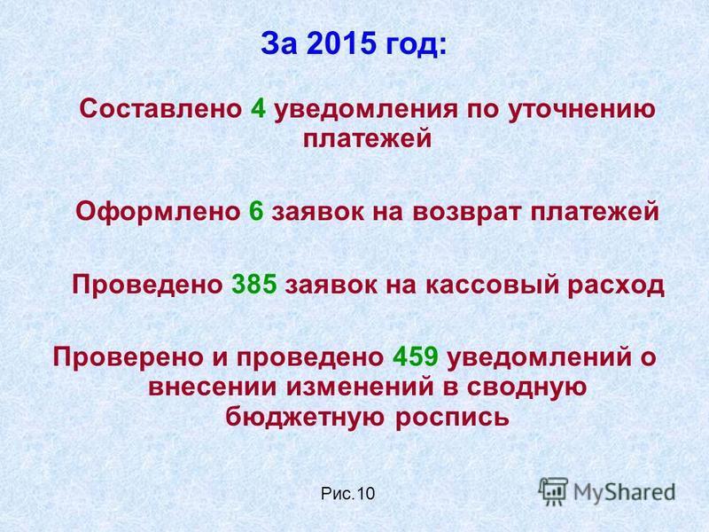 За 2015 год: Составлено 4 уведомления по уточнению платежей Оформлено 6 заявок на возврат платежей Проведено 385 заявок на кассовый расход Проверено и проведено 459 уведомлений о внесении изменений в сводную бюджетную роспись Рис.10