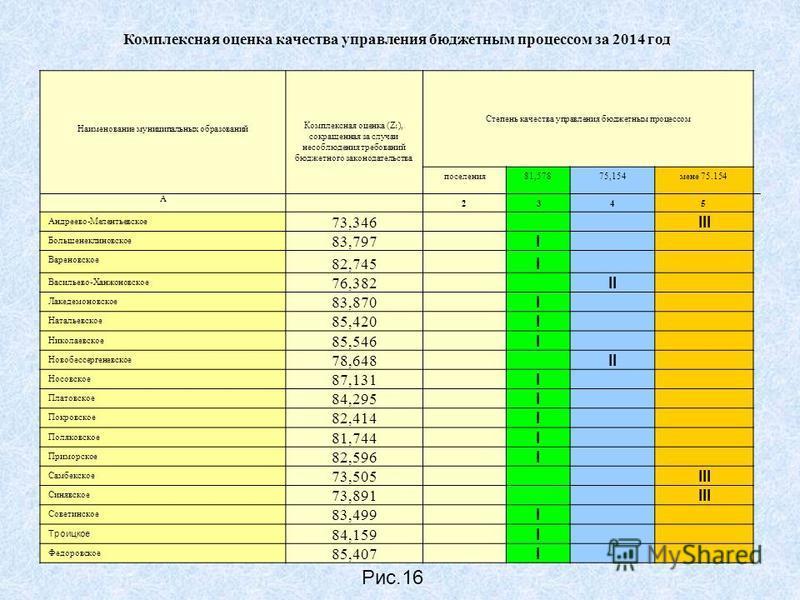 Комплексная оценка качества управления бюджетным процессом за 2014 год Наименование муниципальных образований Комплексная оценка (Z 1 ), сокращенная за случаи несоблюдения требований бюджетного законодательства Степень качества управления бюджетным п