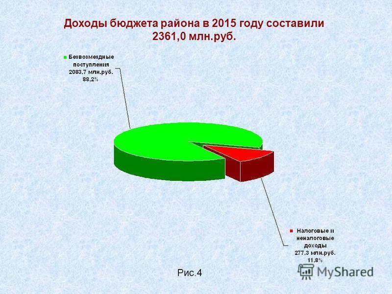 Доходы бюджета района в 2015 году составили 2361,0 млн.руб. Рис.4