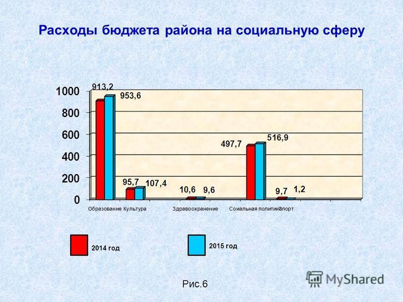 Расходы бюджета района на социальную сферу 2015 год 2014 год Рис.6