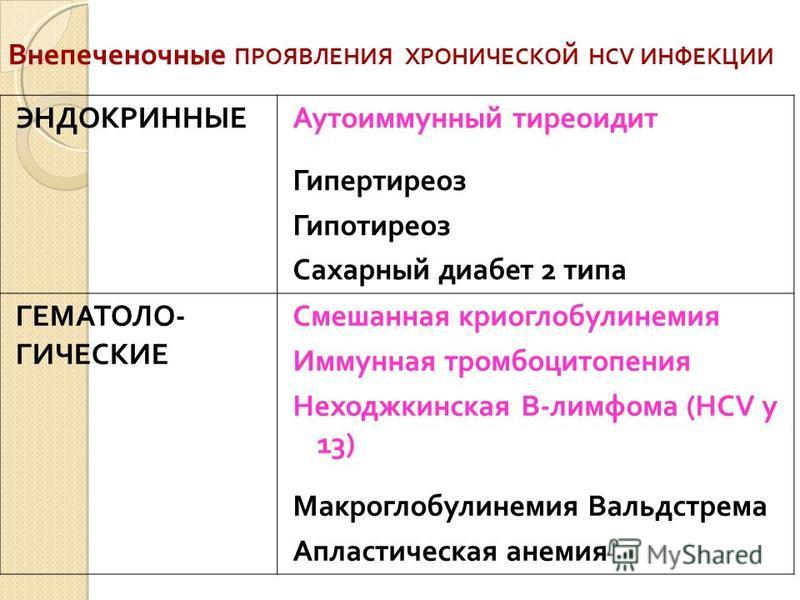 Внепеченочные ПРОЯВЛЕНИЯ ХРОНИЧЕСКОЙ HCV ИНФЕКЦИИ ЭНДОКРИННЫЕ Аутоиммунный тиреоидит Гипертиреоз Гипотиреоз Сахарный диабет 2 типа ГЕМАТОЛО- ГИЧЕСКИЕ Смешанная криоглобулинемия Иммунная тромбоцитопения Неходжкинская В-лимфома (HCV у 13) Макроглобулин