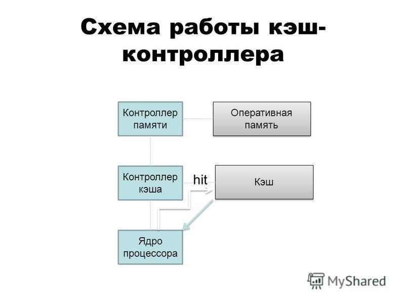 Схема работы кэш- контроллера Ядро процессора Контроллер кэша Контроллер памяти Кэш Оперативная память hit