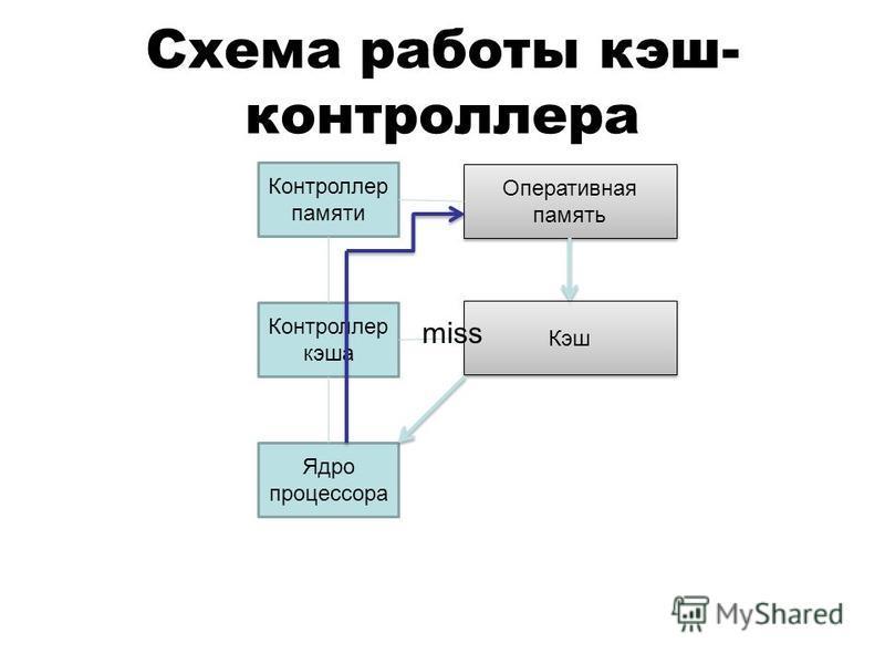 Схема работы кэш- контроллера Ядро процессора Контроллер кэша Контроллер памяти Кэш Оперативная память miss