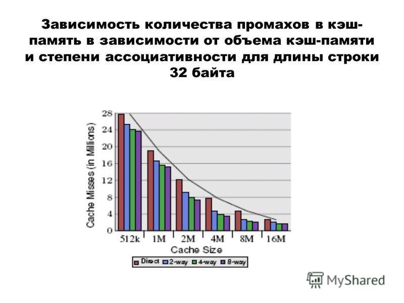 Зависимость количества промахов в кэш- память в зависимости от объема кэш-памяти и степени ассоциативности для длины строки 32 байта