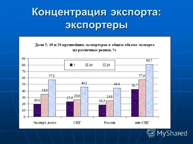 14 Концентрация экспорта: экспортируемая продукция