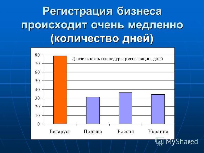 16 Низкий уровень прямых иностранных инвестиций ограничивает дальнейший рост экспорта