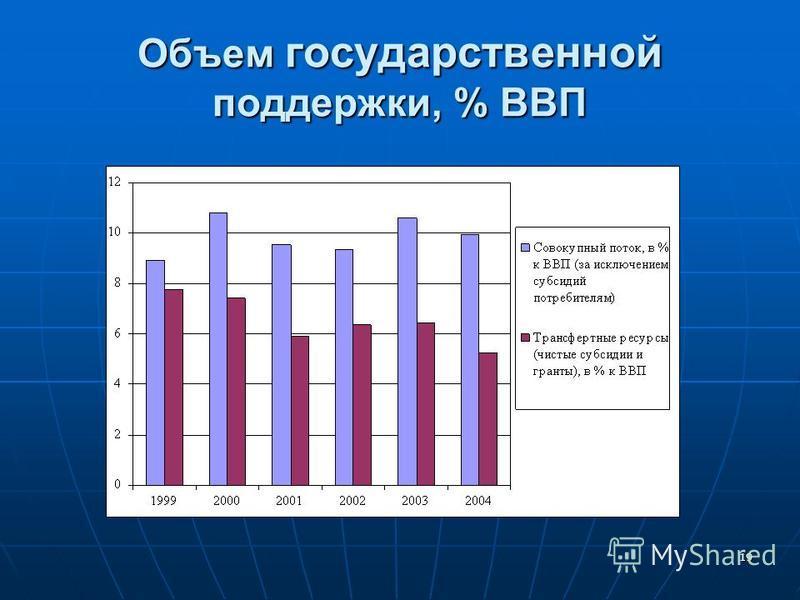 18 Ограниченные возможности по финансированию инвестиций Структура инвестиций: низкий удельный вес обрабатывающей промышленности Структура инвестиций: низкий удельный вес обрабатывающей промышленности В 1999-2003 гг. на долю большинства промышленных