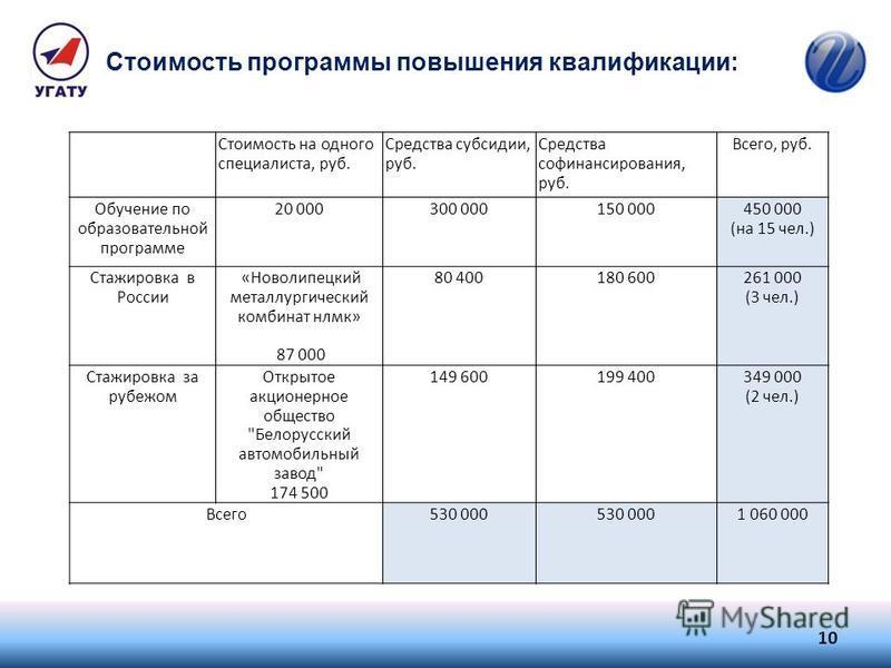 Стоимость программы повышения квалификации: 10 Стоимость на одного специалиста, руб. Средства субсидии, руб. Средства финансирования, руб. Всего, руб. Обучение по образовательной программе 20 000300 000150 000450 000 (на 15 чел.) Стажировка в России