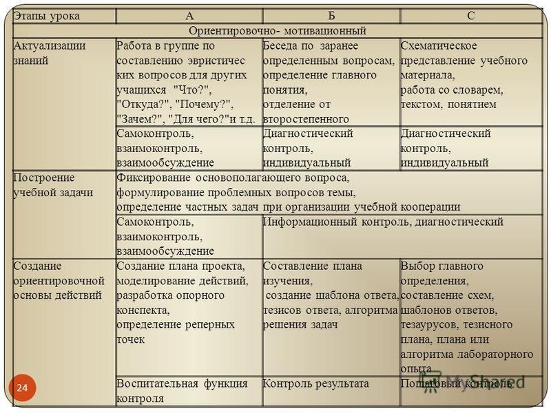24 Этапы урокаАБС Ориентировочно- мотивационный Актуализации знаний Работа в группе по составлению эвристических вопросов для других учащихся