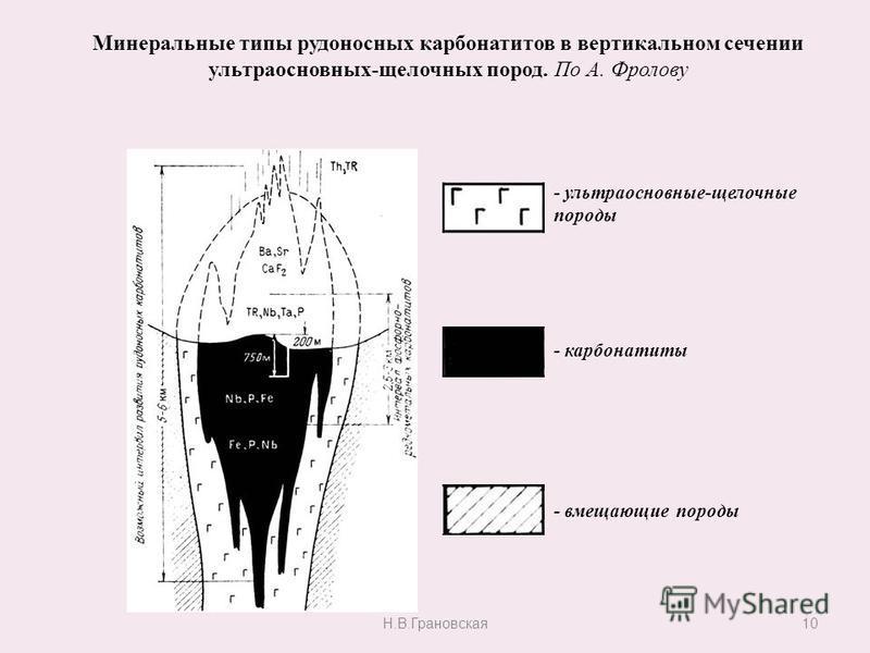 10 Минеральные типы рудоносных карбонатитов в вертикальном сечении ультраосновных-щелочных пород. По А. Фролову - ультраосновные-щелочные породы - карбонатиты - вмещающие породы Н.В.Грановская